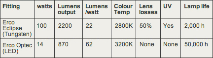Comparing the specifications of the Tungsten and LED based Erco light fittings.