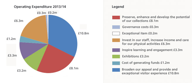 Finance expenditure 2014