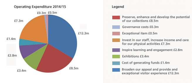 Expenditure 2015