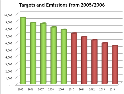 CO2 Targets (in red) and Emissions (in green), for The National Gallery between 2005 and 2015.