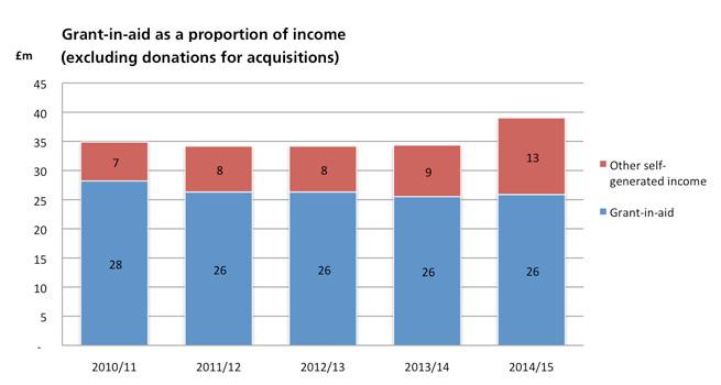 Grant in aid graph 2015